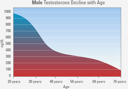 testosterone-decrease-with-age